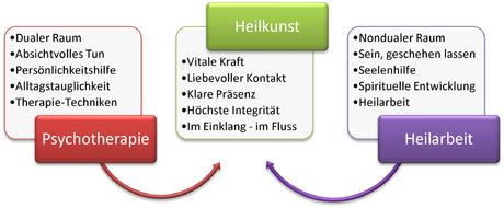 Heilkunst - Die Fusion aus Heilarbeit, Geistiges Heilen & Psychotherapie.