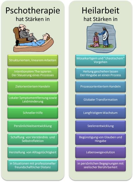 Heilkunst - Psychotherapie vs. Heilarbeit