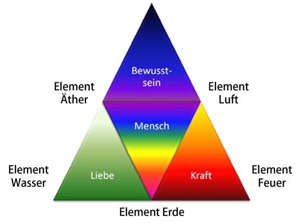 Heilarbeit Trias - Liebe, Kraft & Bewusstsein