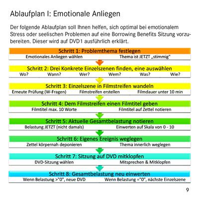 Emotionale Probleme - Das EFT DVD Set für Selbsthilfe und Selbsttherapie